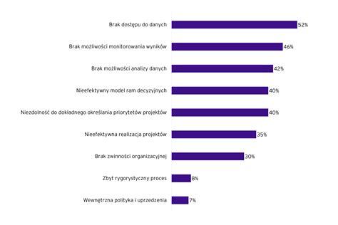 Badanie IBM - większość światowych firm finansowych uważa, że banki centralne powinny emitować cyfrowe waluty